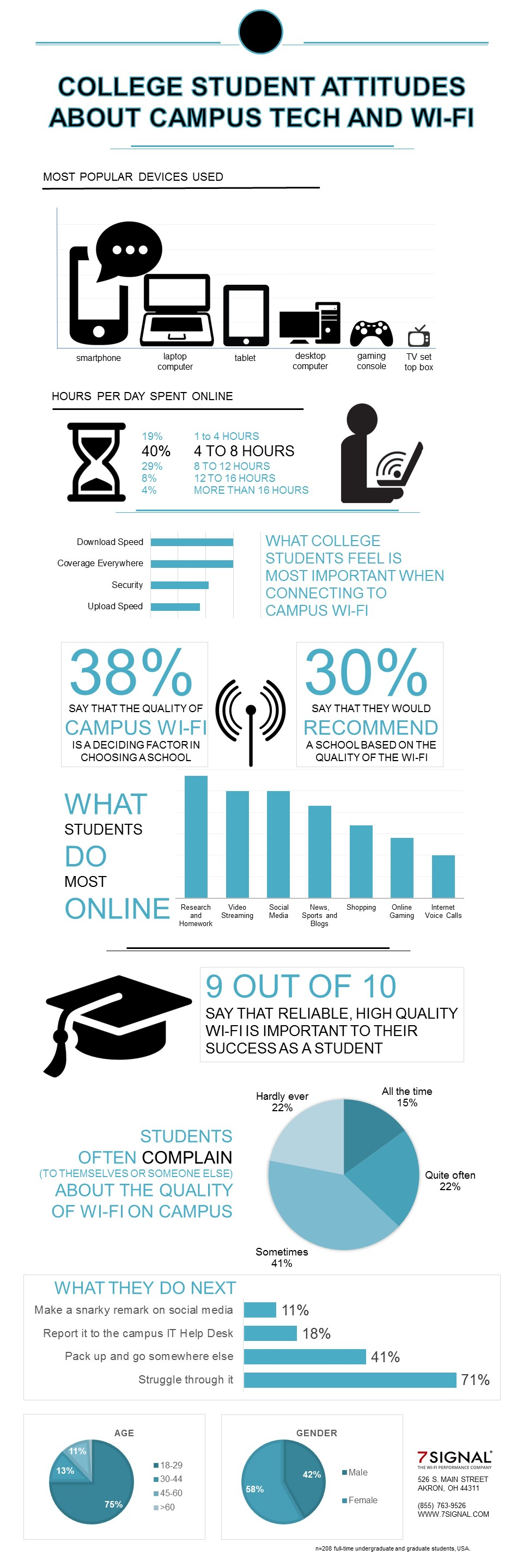 College_Wi-Fi_Infographic